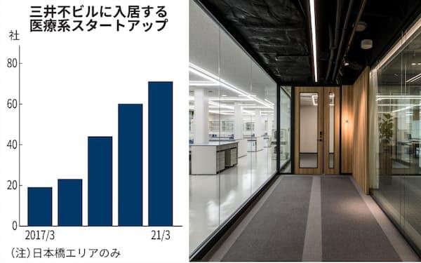 三井不動産が日本橋に設けた共有のラボ(右)