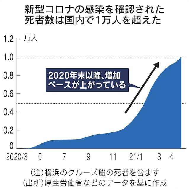 コロナ 死亡 者 統計 日本
