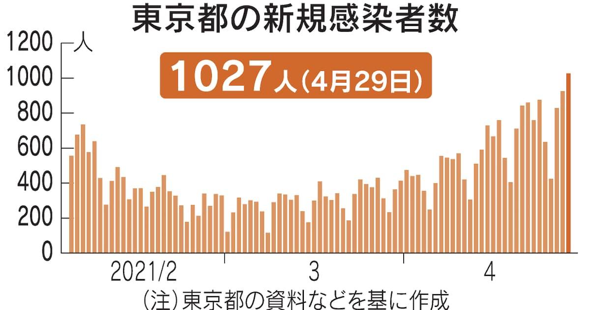 コロナ 29 日 東京