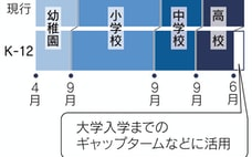玉川学園、柔軟な教育目指す 秋入学・幼~高一貫を構想