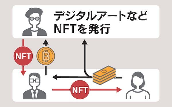 デジタルアートなど NFTを発行
