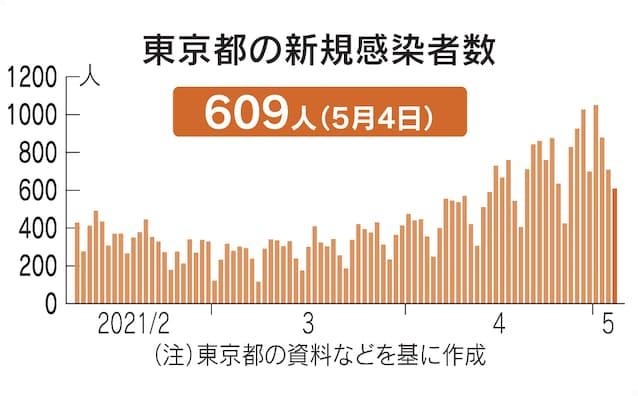 感染 速報 東京 者 新型コロナウイルス 都道府県別の感染者数・感染者マップ NHK特設サイト