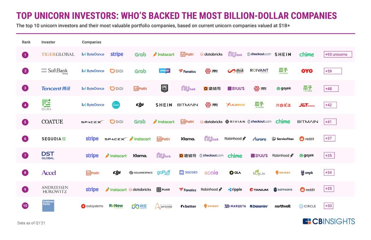 ユニコーン投資家上位10社