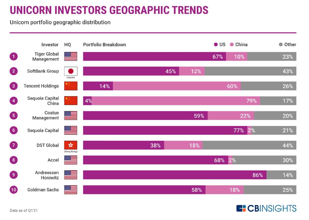 ユニコーン投資家の地理的傾向