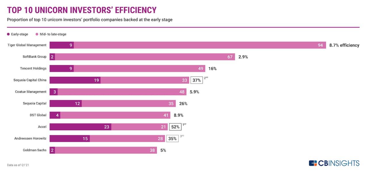 ユニコーン投資家上位10社の投資効率