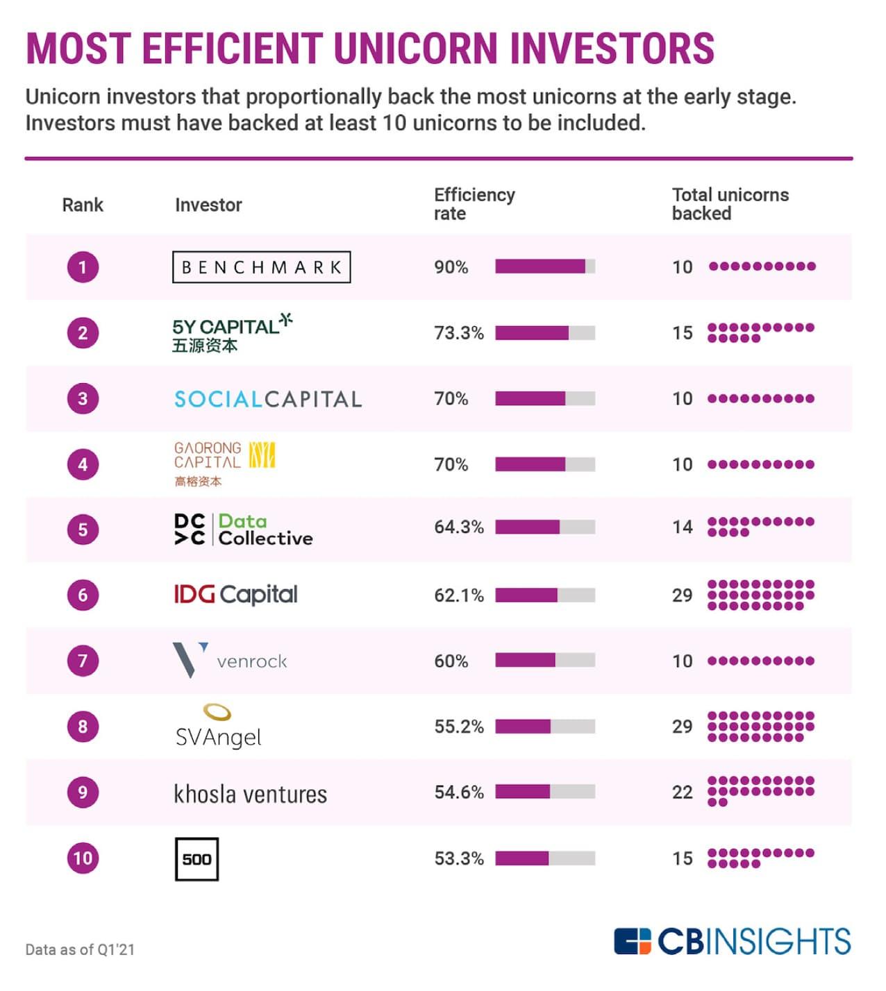 投資効率が最も高いユニコーン投資家