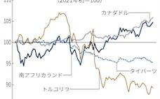 資源「持てる」国は通貨高 「持たざる」国にインフレ懸念