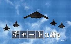 軍事の重心、西から東へ 在外米兵の5割がアジア