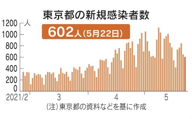 者 コロナ 感染 東京 今日 速報 の 数