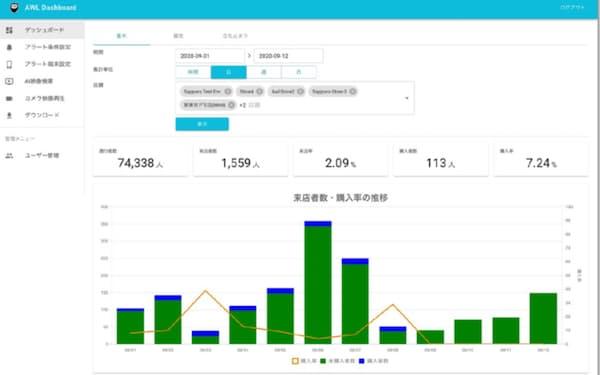 AWLは店舗のカメラ映像をAIで分析し、来店者数や購入率を可視化するサービスを提供する