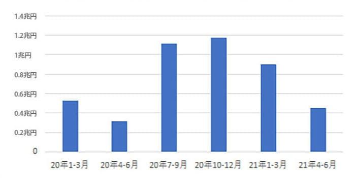 劣後債の発行額の推移(四半期ベース、アイ・エヌ情報センター調べ)