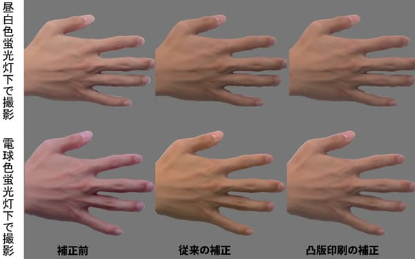 従来の補正であれば光の明るさなどの違いで手の色が変わってしまうが、凸版の技術ではほとんど同じように映すことができる