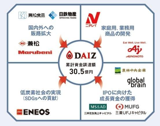 DAIZ(ダイズ、熊本市)は、30億円超の資金調達に成功した