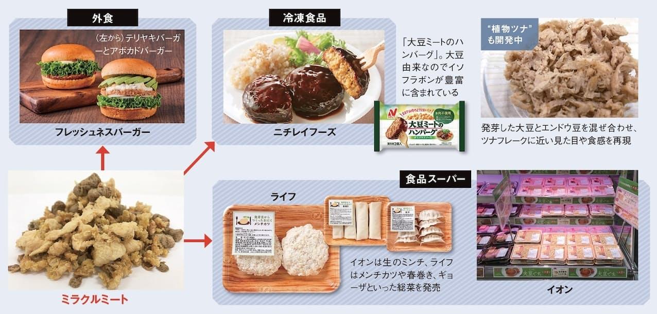 ミラクルミートはさまざまな肉料理の材料として使われる