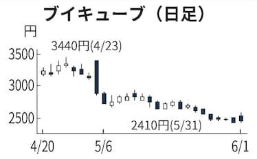 ブイ キューブ 株価
