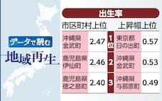 「出生率1.8」1割が達成 144市町村、子育てに安心感