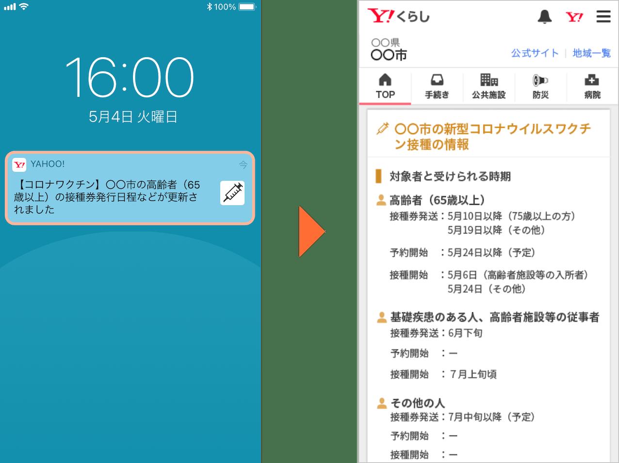 ヤフーは「ヤフージャパン」のアプリで、自治体の新型コロナウイルスワクチンの接種日程の情報を通知する取り組みを始めた(画像はイメージ)