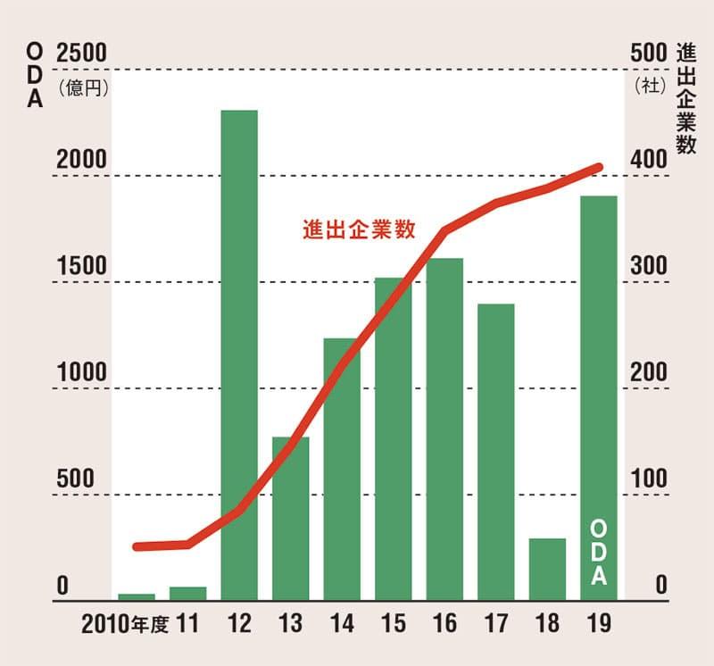日本のODAと企業数の推移。官民一体の進出が進んだ(出所:外務省、ミャンマー日本商工会議所)