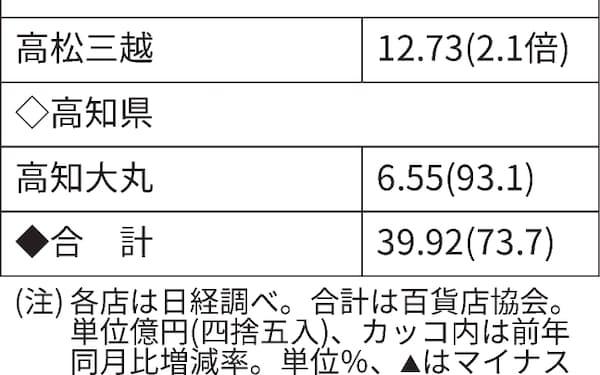 コロナ 高知 ニュース 【速報】新型コロナ高知県で新たに17人 感染経路不明は7人、飲食店と船員のクラスター発表も