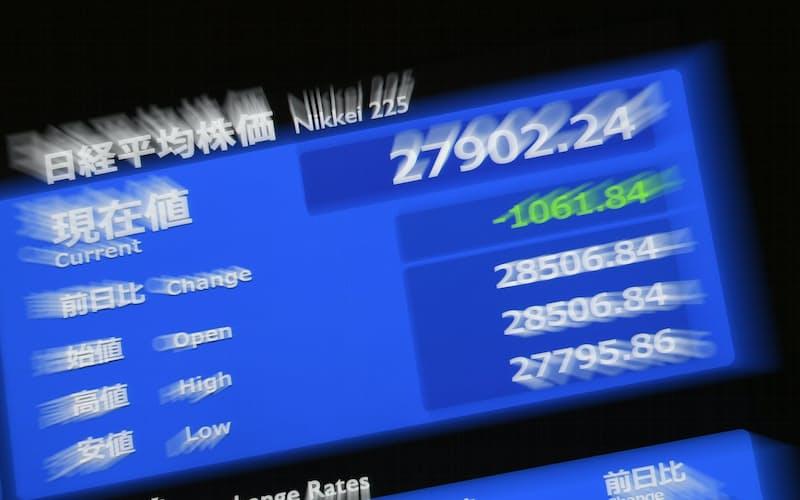 一時1000円超下げ、2万7000円台で取引される日経平均株価(21日午後、東証)