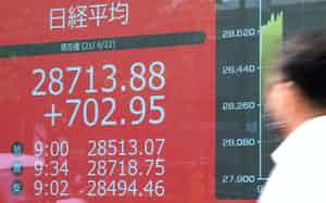 一時700円超上げ、2万8700円台で推移する日経平均株価(22日午前、東京都中央区)