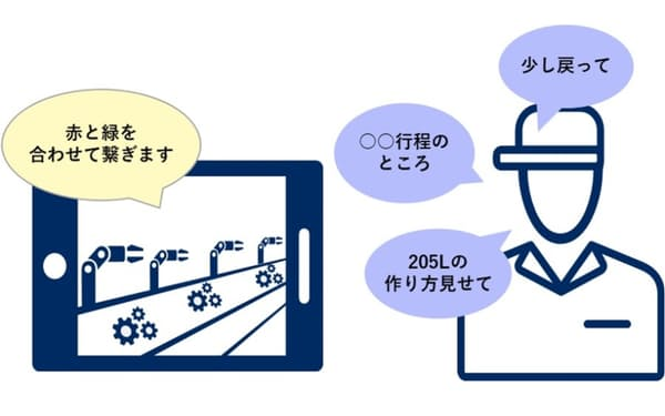 「NEC人材育成・技術継承支援ソリューション」の利用イメージ(出所:NECソリューションイノベータ)