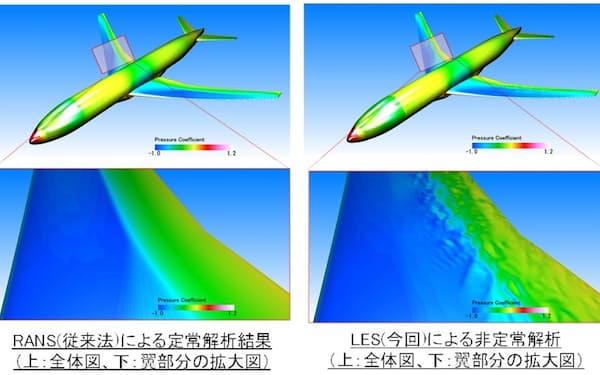 飛行機の翼の表面に関する熱流体解析の結果。右の結果が細かい空気の渦を表現できるLESと呼ぶ手法を使った解析結果。左の従来の手法に比べて変化を詳しく把握できる(出所:富士通)