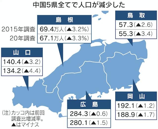 人口 鳥取 県 鳥取県の人口と世帯数・市区町村別人口ランキング