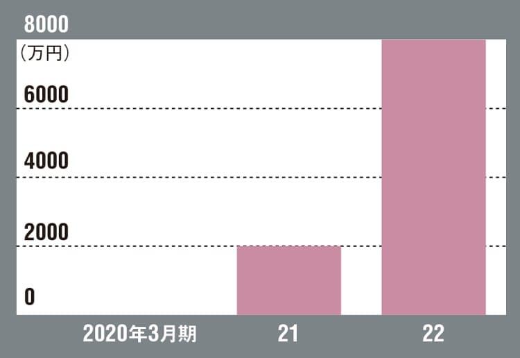 ギフモの売上高の推移(注:22年3月期は日経ビジネス編集部予測)
