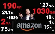 10の数字でみるAmazon ベゾス氏が変えた世界