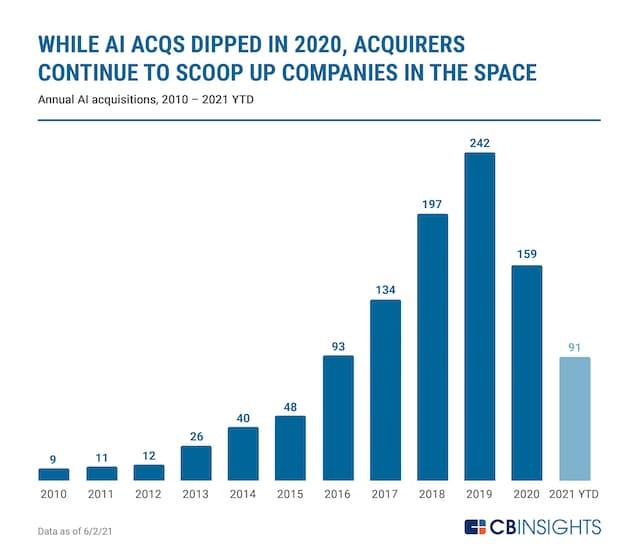 Sự đa dạng của người mua khởi động lại áp dụng công nghệ AI vào Wal-Mart
