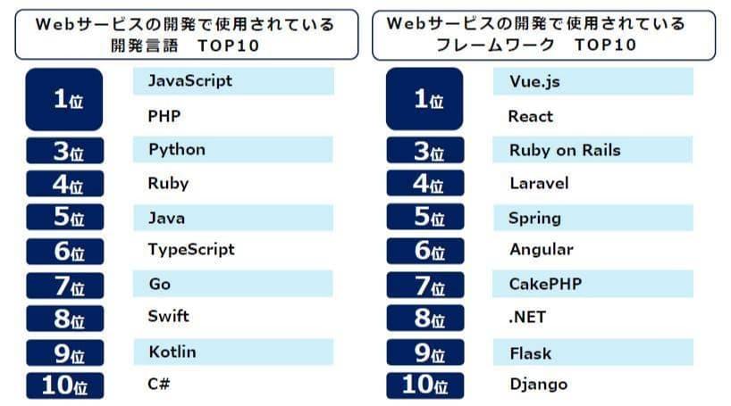 ウェブサービスの開発で使用されている開発言語とフレームワークのトップ10(出所:エン・ジャパン)