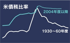 債務危機回避、米の戦後に教訓 問われる成長戦略