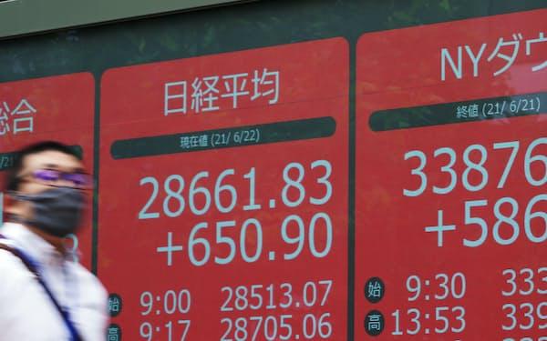 値上がりした米ダウ工業株30種平均と一時600円超上げ、2万8600円台で推移する日経平均株価(22日午前、東京都中央区)