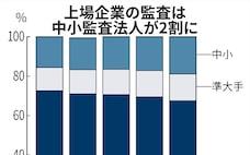 中小監査人シェア、2割超に上昇 大手寡占が転機