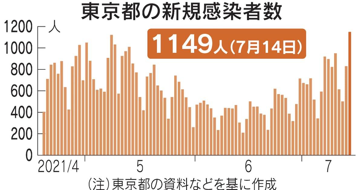 【悲報】東京都 新型コロナ1149人感染、4人死亡 5月の第4波ピーク上回る