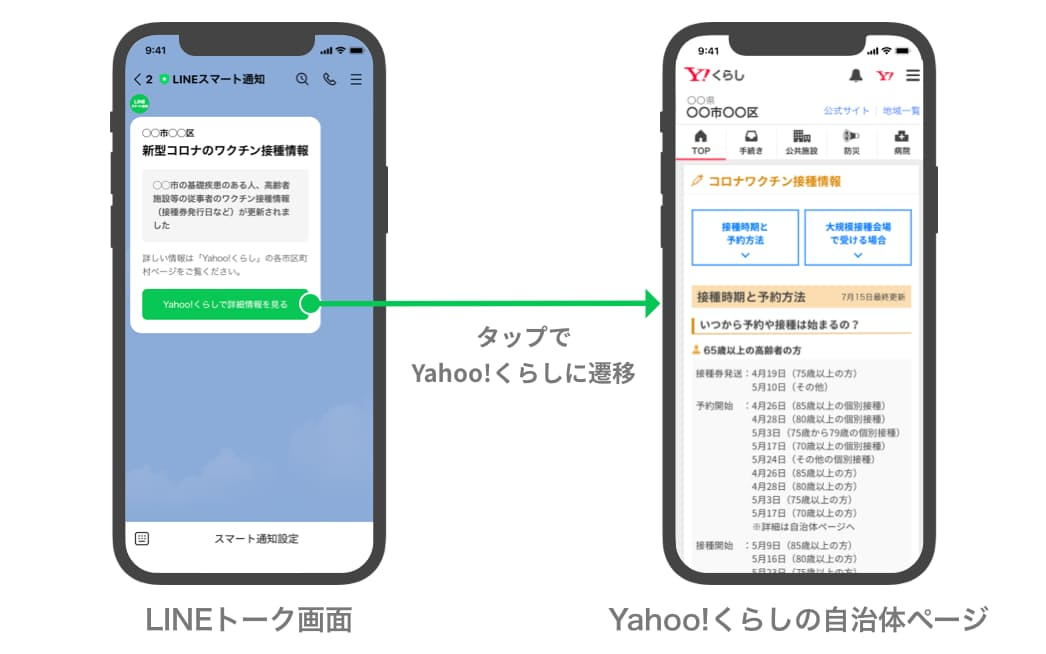 Zホールディングス傘下のヤフーとLINEは、新型コロナウイルスのワクチン接種の情報を対話アプリの「LINE」で通知するサービスを始めた(画像はイメージ)