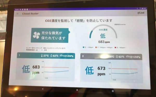 CO2濃度をもとに、換気の状況などがタブレット端末に表示される