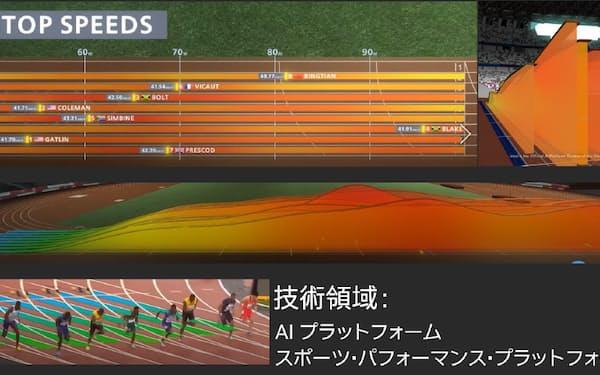 4台のカメラを使い、速度や加速などをリアルタイムに分析する