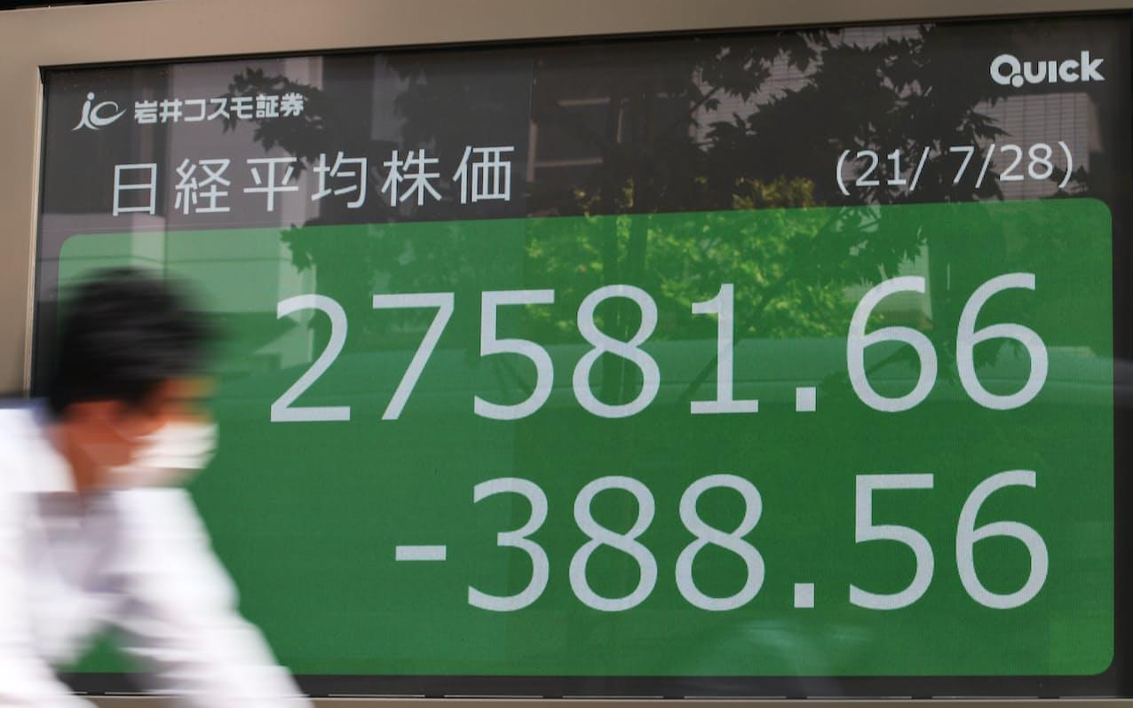 388円下げ、2万7581円で取引を終えた日経平均株価(28日、東京都中央区)