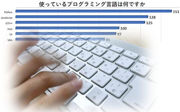 IT(情報技術)エンジニアが最も利用するプログラミング言語は「Python(パイソン)」。日経クロステックの調査で分かった