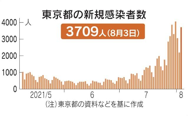 【悲報】東京都 新型コロナ感染者+3709人
