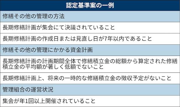 日本公寓管理计划出台认定制度(图1)