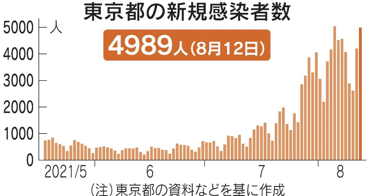 【速報】東京コロナ感染者4989人 重症者218人(+21人)で過去最多 ★2  [ネトウヨ★]