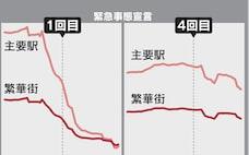 「人流5割減」高いハードル 宣言後も都心1割減止まり