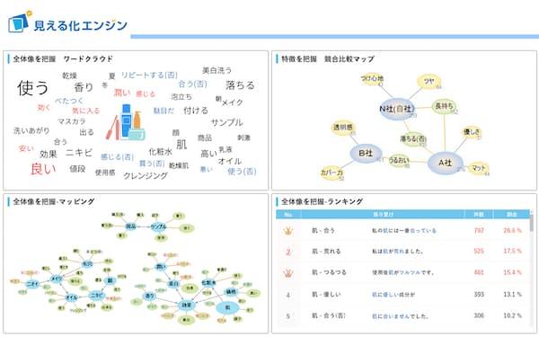 プラスアルファ・コンサルティングの「見える化エンジン」は顧客の声を分析して可視化できる