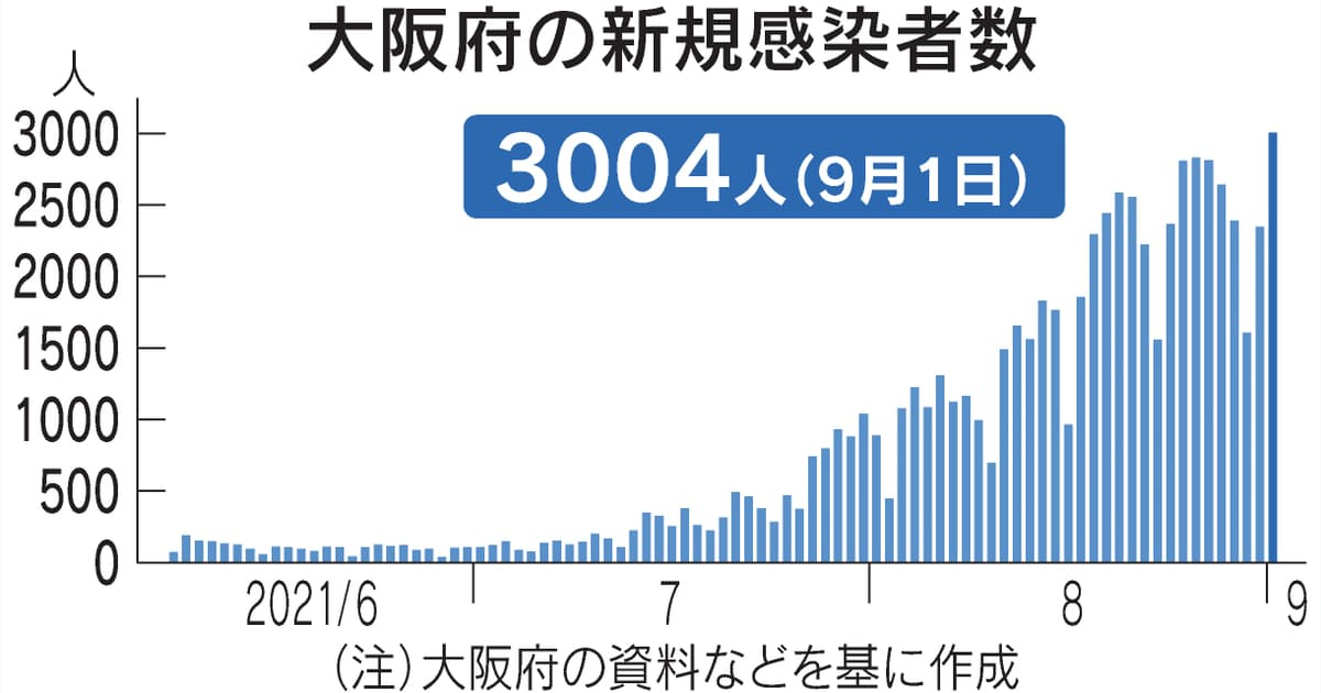 【悲報】大阪府 新型コロナ感染者3004人 12人死亡 3000人超は初過去最多