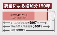「名ばかり」のコロナ病床確保 東京、利用7割で頭打ち