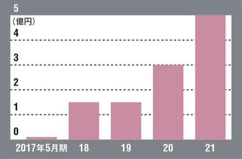Hacobuの売上高推移。大手顧客との契約をきっかけに成長した