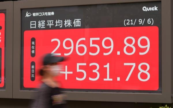 531円上げ、2万9659円で取引を終えた日経平均株価(6日、東京都中央区)